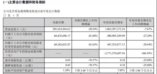 首份上市券商三季报出炉,净利润大降27%,两大业务收入缩水