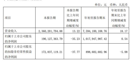 受原材料价格上涨影响,安琪酵母第三季度净利下降35.23%
