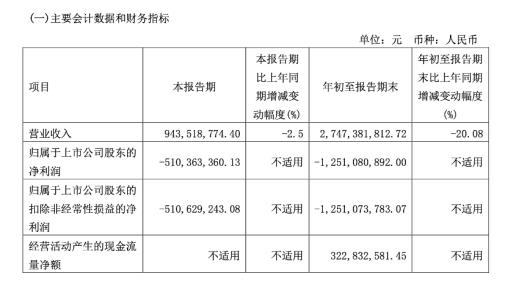 上海机场前三季度亏损12.51亿,年初至今股价已跌超3成
