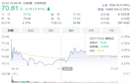 """股东减持股价遭腰斩,""""胰岛茅""""甘李药业未来竞争力在哪?"""
