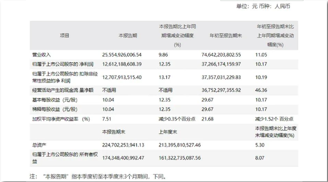 贵州茅台盈利增速提升,北向资金却还在减持,发生了什么?