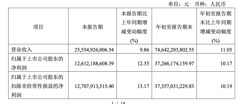 """茅台三季度净赚126亿 撤销部分""""拆箱令""""酒价应声下跌"""