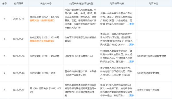 """台州艺星医美使用""""非本院真实案例""""做宣传 被罚25万元"""