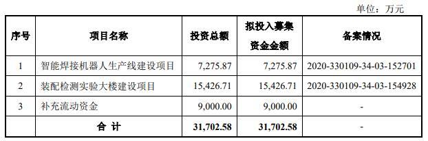 凯尔达超募5亿开盘破发首日收涨10.8% 前三季负现金流