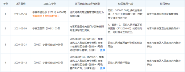 """南京熙涵医疗美容""""虚构交易、编造用户评价"""" 被处罚款35万元"""
