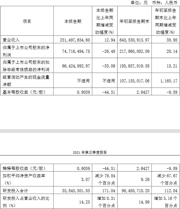 奥普特发季报股价跌12% 三季度增收不增利净利降26%