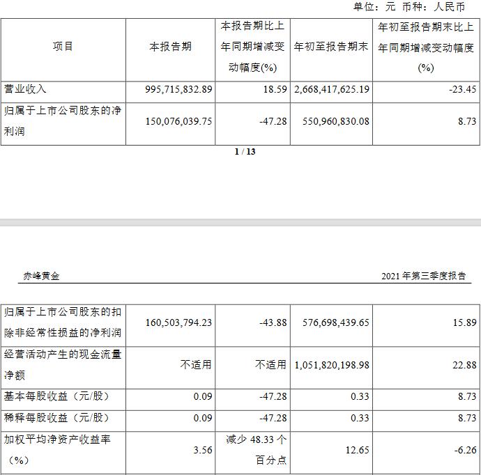赤峰黄金发季报股价跌1.85% 三季度净利降47%ROE降