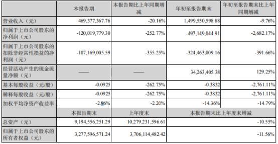 海南海药2021年前三季度亏损4.97亿同比由盈转亏 投资收益下滑