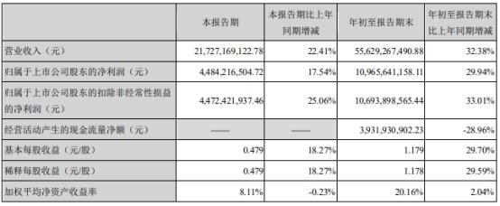 海康威视股价跌2% 前3季经营现金净额降单季ROE降