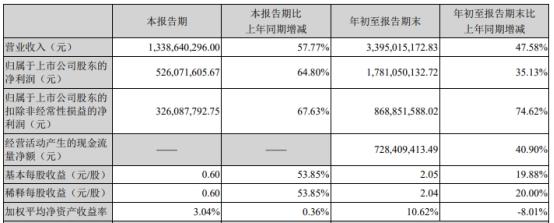 泰格医药前三季度净利18亿元同比增35% 股价涨6.7%
