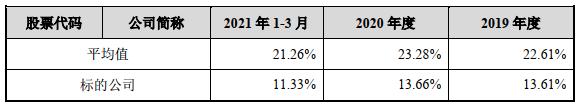 广和通拟买锐凌无线股权 标的毛利率低净资产刚超商誉