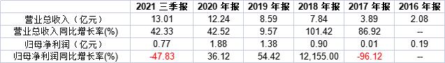 海象新材上市一年股价腰斩:前三季度业绩下滑47% 研发中心募投项目仍未投资
