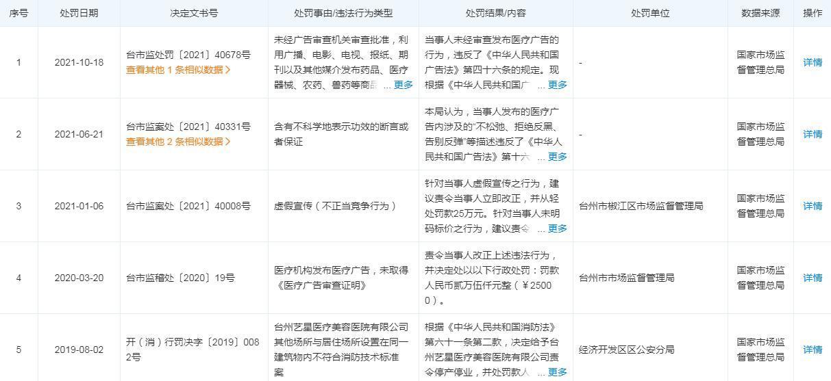 台州艺星医疗美容因虚假宣传整形功效被罚25万元