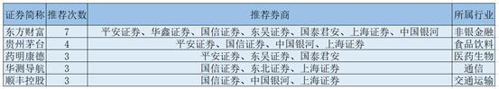 """券商金股含""""金""""量再遭考验, """"团宠""""东方财富股价却不受宠"""