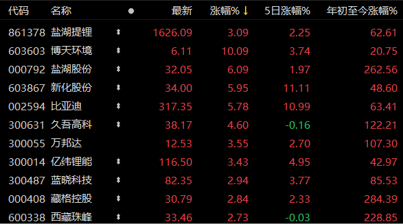 储能大爆发,久吾高科净利下滑38%,股价却涨超4%,顶流基金重仓成三股东