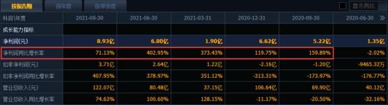 中国宝安三季报增长背后:扣非净利润与原值相距甚远 股权转让及政府补助贡献大半利润