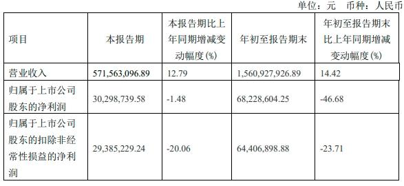 春雪食品第三季度净利3029.87万,同比减少1.48%