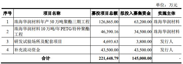 华润材料超募8.4亿首日涨82% 中信建投仅赚0.18亿