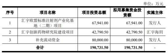 汇宇制药IPO募25亿首日仅涨2% 学术推广费三年9.7亿