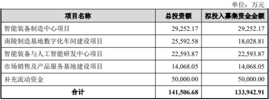 中科微至超募14亿上市首日破发 券商中信证券赚2亿