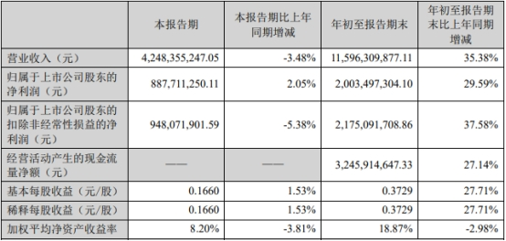 爱尔眼科第三季营收降3% 高瓴张坤退出前十流通股东
