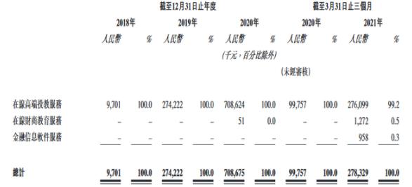 """""""教你赚钱""""的公司赴港IPO 九方财富毛利率最高达90%!"""