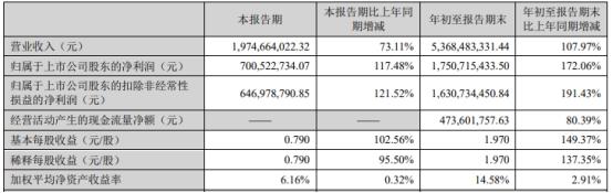 恩捷股份第三季营收增73% 发三季报股价跌5%