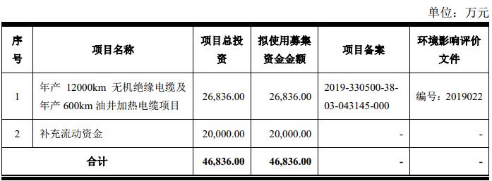 久盛电气首日涨69% 上市募资6.3亿招商证券赚0.95亿
