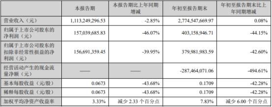 南极电商前三季度净利降44% 发三季报股价跌3.36%