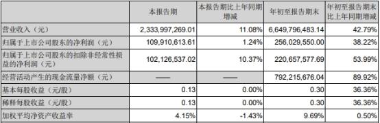新乳业第三季度净利润仅增1% 发三季报股价跌9.7%