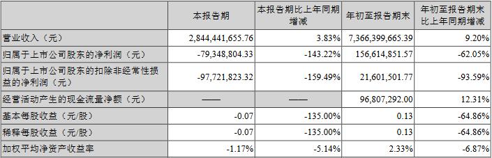 长盈精密发季报股价跌13% 第三季净利同比降143%