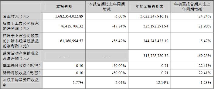 万和电气发季报股价跌停 第三季度净利同比降48%