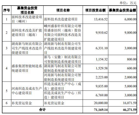 盛泰集团上市募5.5亿次日跌停 前三季扣非净利降22%