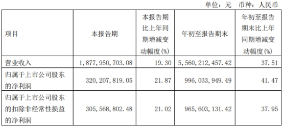 东鹏饮料第三季净利涨22% 前三季销售费用12亿增47%