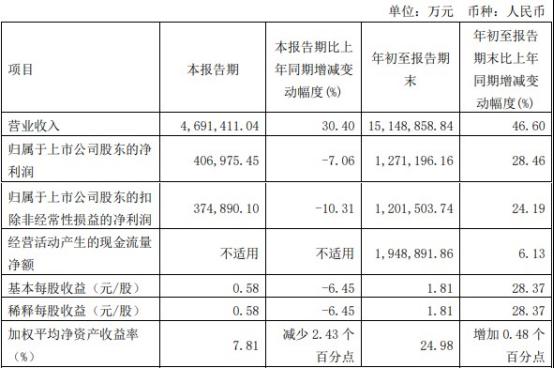 恒力石化发季报股价跌8.86% 第三季度净利润同比降7%