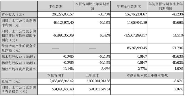 景峰医药2021年前三季度净利1465.9万元 同比净利减少80.66%