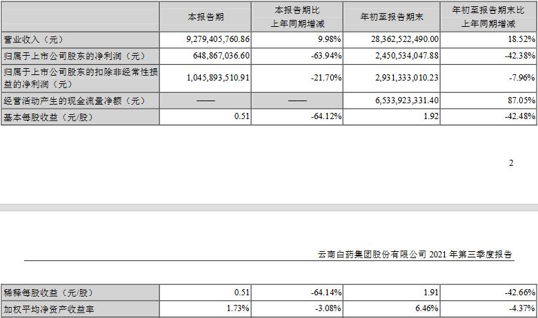 云南白药炒股亏了15亿 今日市值蒸发45亿