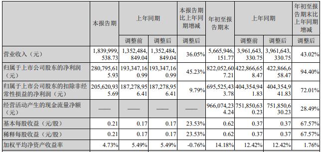 联泓新科跌3.59% 第三季扣非净利增不到一成
