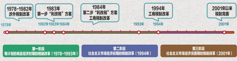 点击查看中国税制改革历程