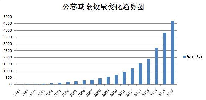 公募基金数量变化趋势图
