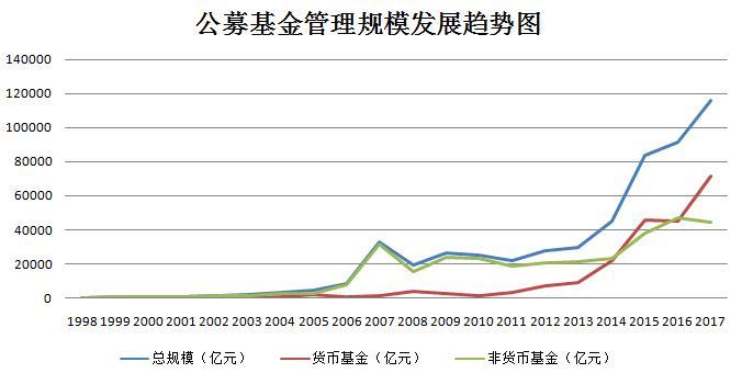 公募基金管理规模发展趋势图