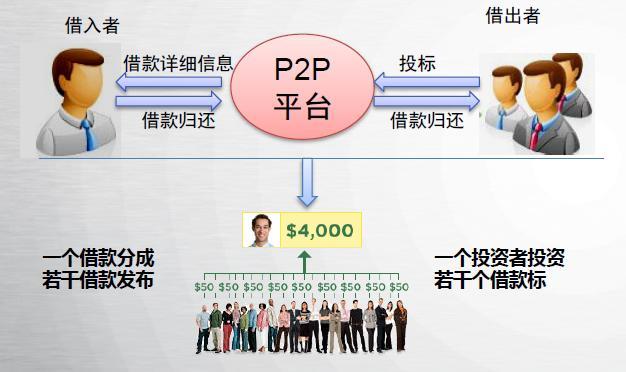 互联网金融:p2p网络借贷平台