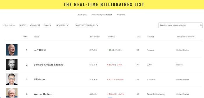 世界首富又易主!亚马逊CEO贝佐斯以1172亿美元重返榜首 公司股票上涨0.7个百分点