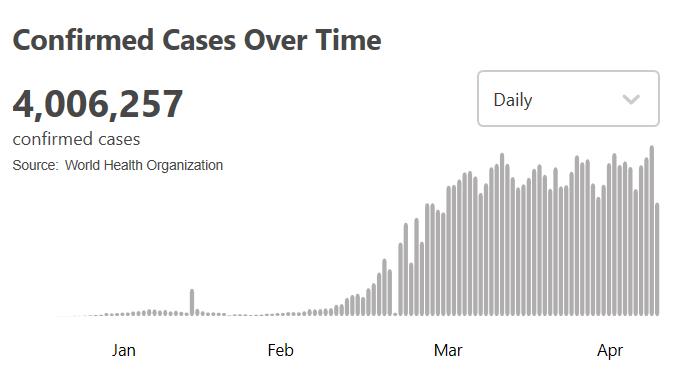 世卫组织最新数据:全球新冠肺炎病例超过400万例
