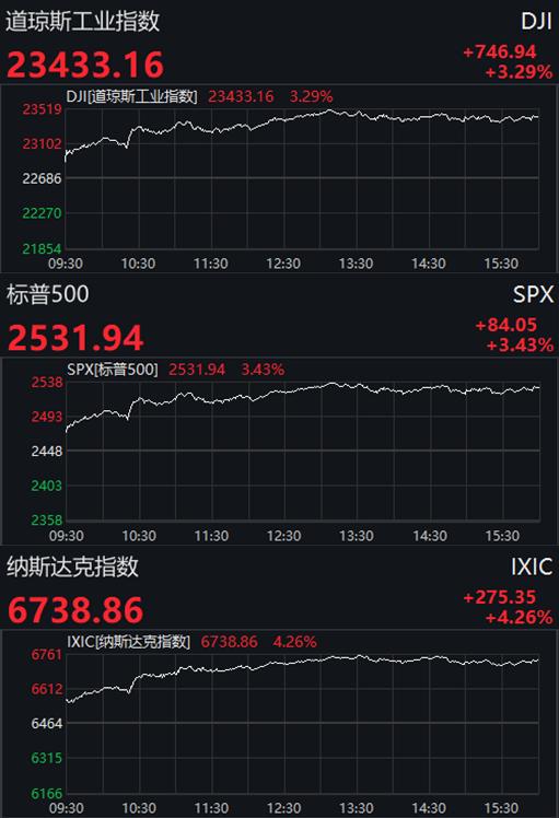 周五科技股全线上扬 美股反弹大涨道指升逾700点