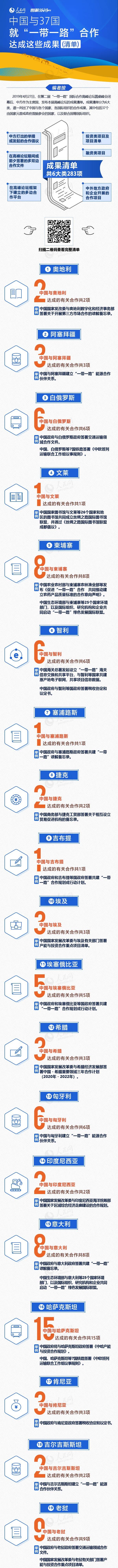 """图解:中国与37国就""""一带一路""""合作达成这些成果(清单)"""