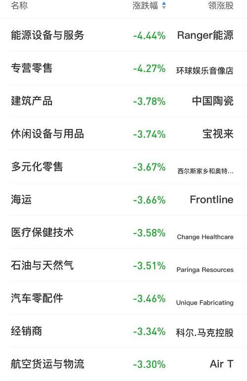 美股大跌:纳指跌3% 苹果、谷歌、微软跌超3%