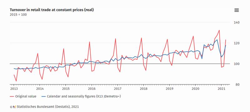 德国零售业三月增长创纪录 网购邮购销售额增近43%