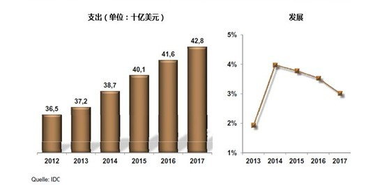 图:2012年至2017年全球存储市场发展情况。来源:IDC   IDC对全球存储市场的发展做出了预测。根据IDC的预测,今年存储市场的全球支出将增长两个百分点,达到3720万美元。2014年到2016年,存储市场也会一直保持增长的乐观态势。详情见上图。 译自:2013年11月19日【德国】www.