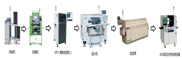 工艺流程涉及的设备